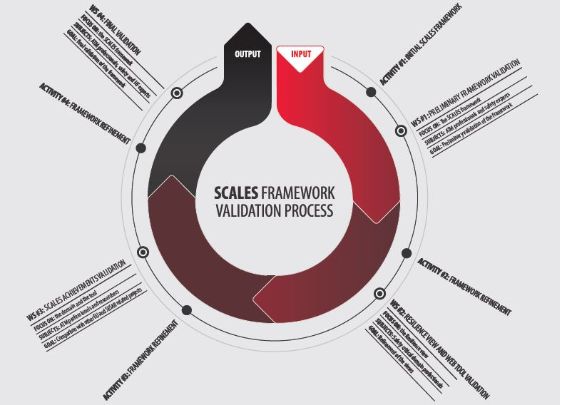 01_The SCALES validation process