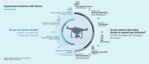 Expand your business with drones