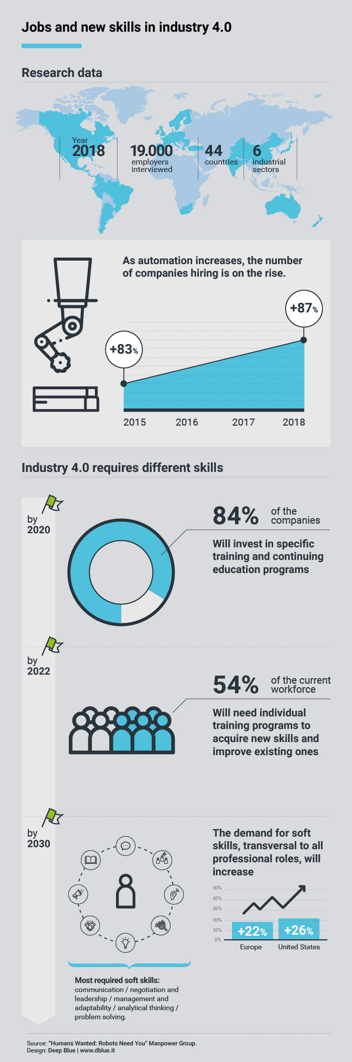 As automation increases, the number of companies hiring is on the rise. Industry 4.0 requires different skills; many companies will invest in specific training and continuing education programs to keep their employees skilled. The demand for soft, transversal skills will also increase. The most important will be communication, negotiation, leadership, problem solving.
