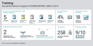 Our EUROCONTROL IANS courses in 2019